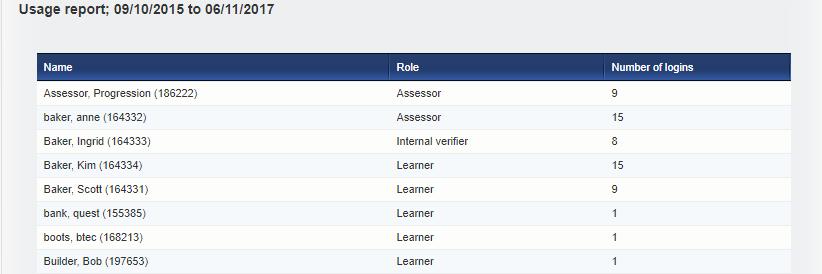 VQmanager eportfolio usage report